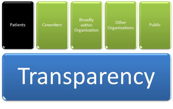 Transparency: 5 types, Patients highlighted