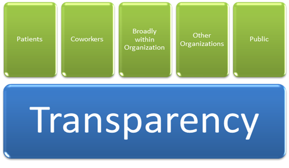 Transparency: patients, coworkers, broadly within organization, other organizations, public.